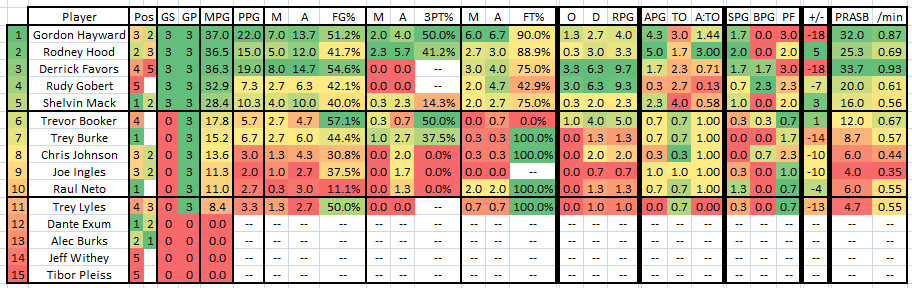 2015 2016 Week 18 - Player Stat Table