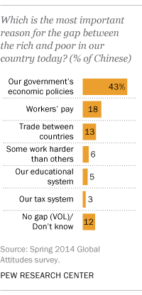 chinese survey pew quote inequality
