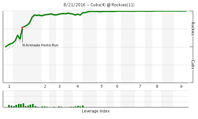 Game 123 Chart 2016