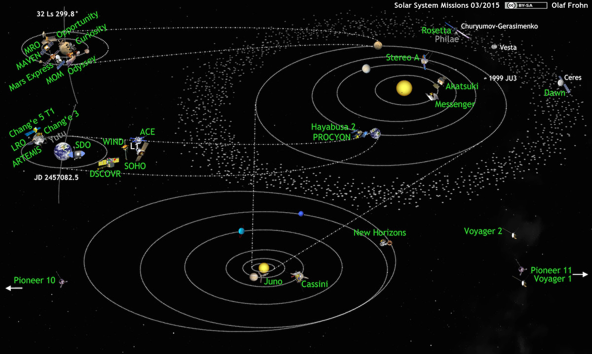 solar system missions