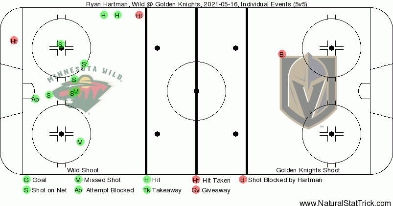 Wild at Golden Knights Game 2 Preview: Vegas in must-win mode to even series before heading to Minnesota