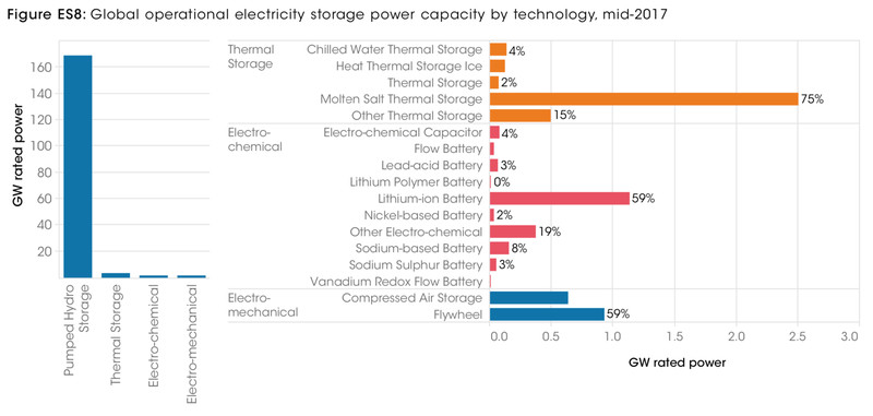 energy storage tech