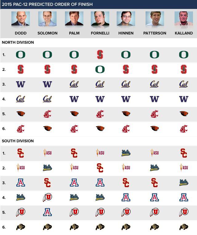 CBS Pac-12 Predictions