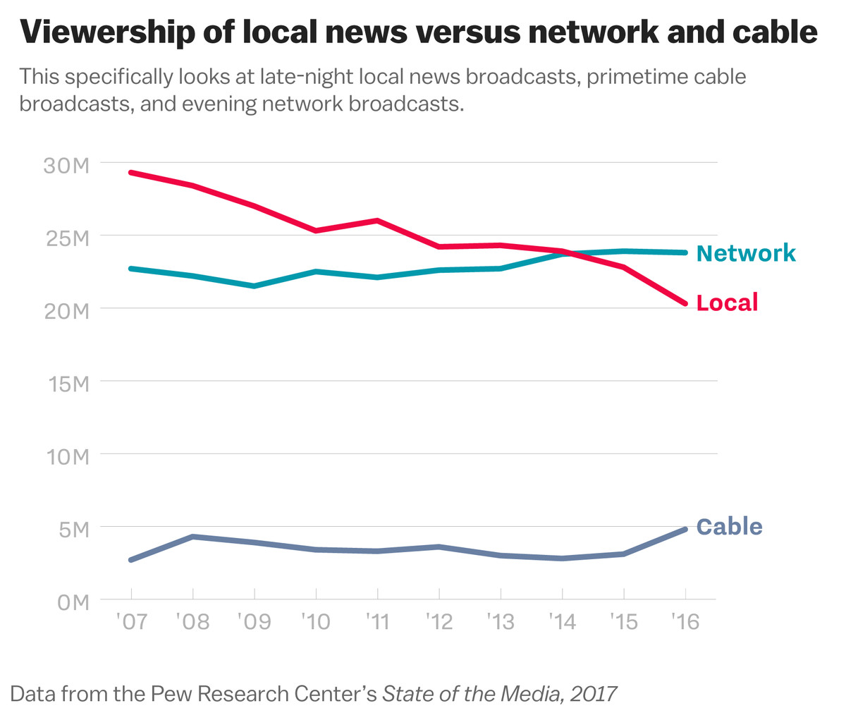 i ve written quite a few data driven stories tracking conservative media but it s been difficult to track sinclair because it owns hundreds of local