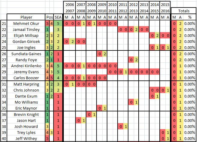 2006 2016 Utah Jazz Heaves - Top 21 to 40