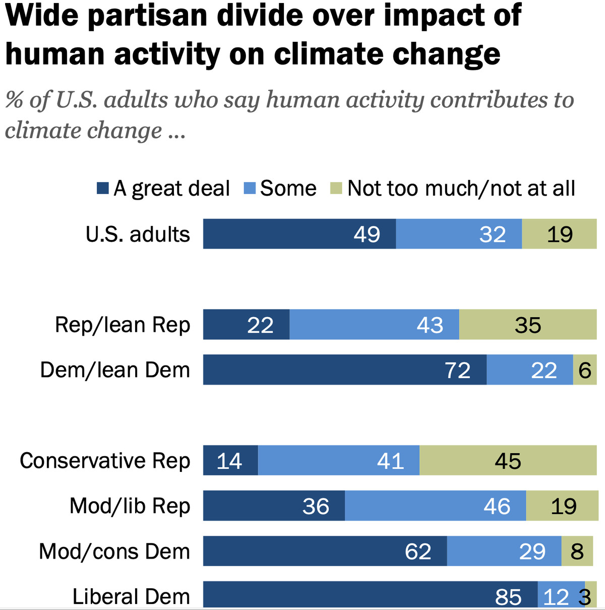 US public opinion supports action on climate change — and has for years