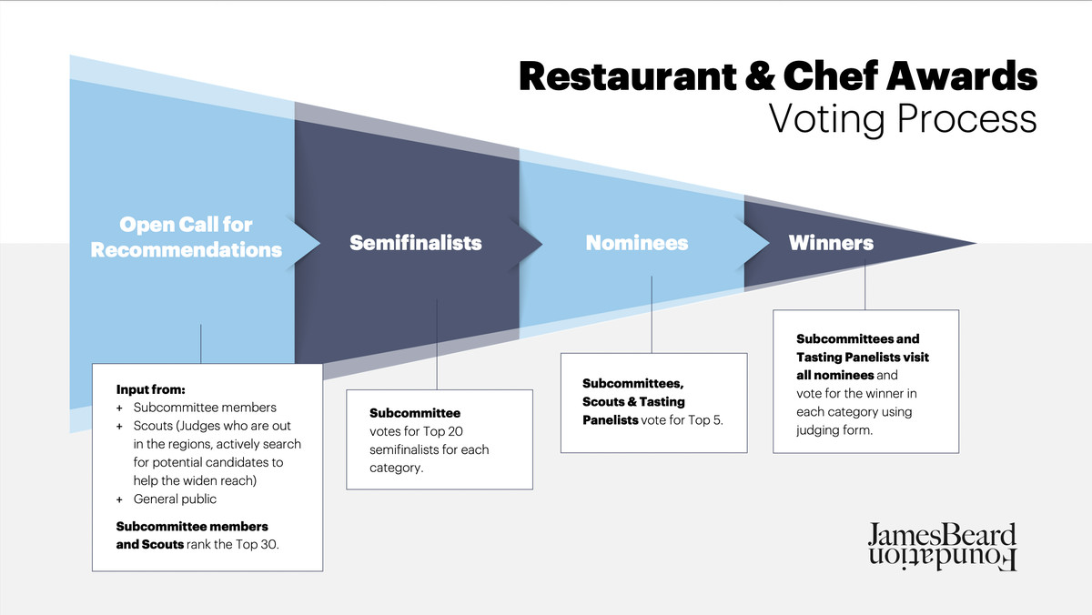 A slide from the JBFA audit presentation, depicting a visualization of the new awards voting process and timeline.