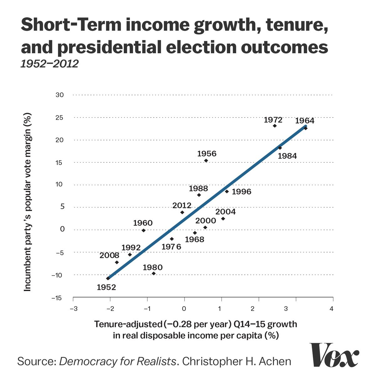 Two Eminent Political Scientists The Problem With Democracy Is Claim 1 A Short Circuit Testing System For Generating Heres Graphical Summary Of Historical Relationship Between Term Income Growth Incumbent Party Tenure And Presidential Election Outcomes