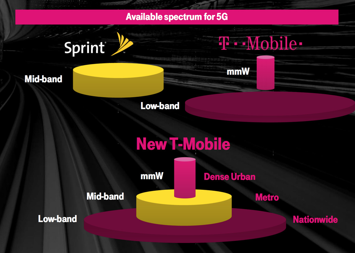 What A Combined T Mobile And Sprint Would Look Like The Verge