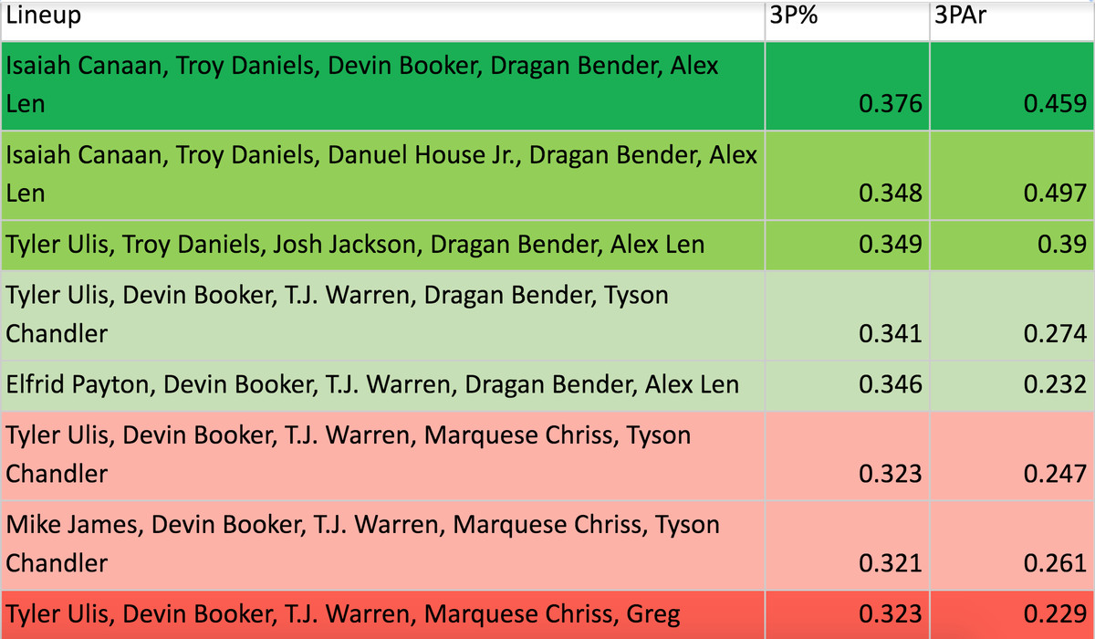 A statistical representation of the spacing found in each of the Suns' most used lineups this year.
