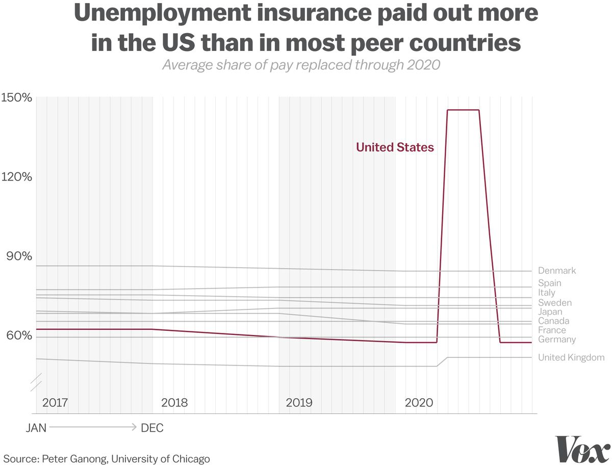 US Covid-19 response: How stimulus checks, unemployment insurance, and tax credits sped up economic recovery
