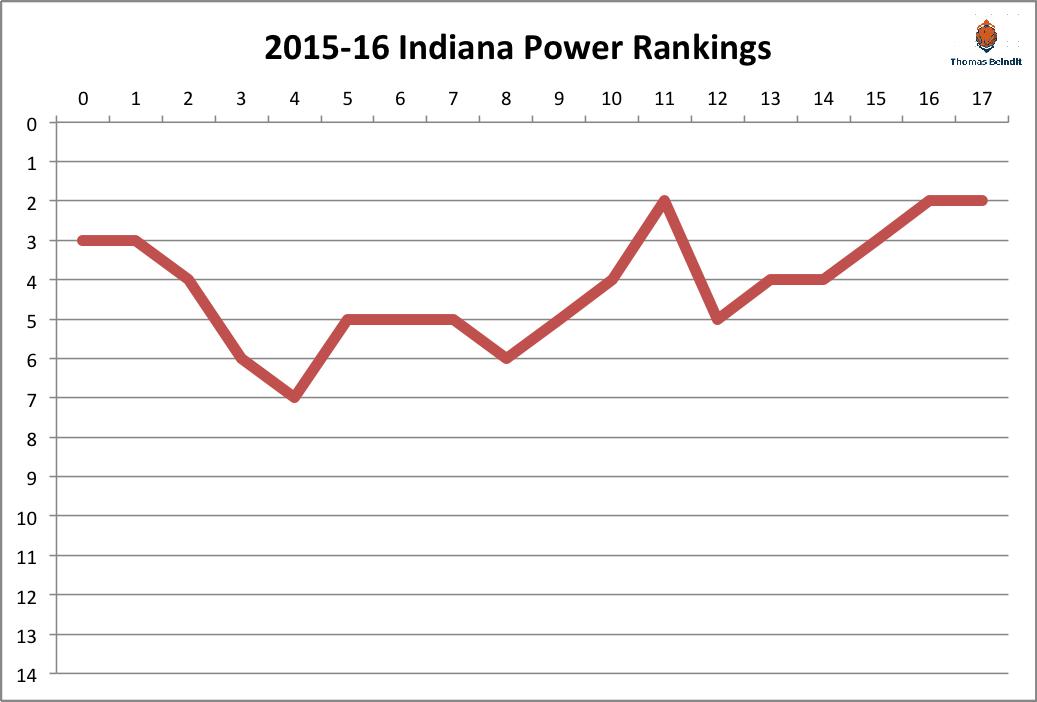 2015-16 Indiana power rankings
