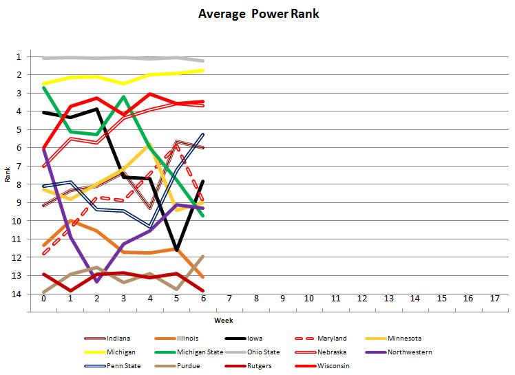 Week 6 Power Poll Graph