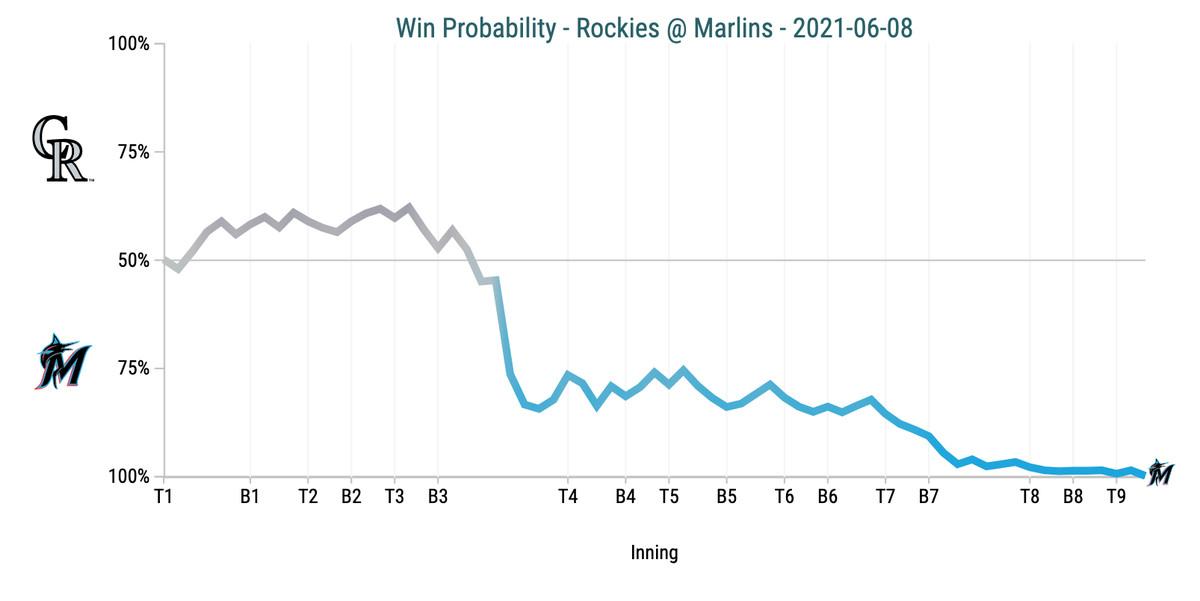Win Probability Chart - Rockies @ Marlins