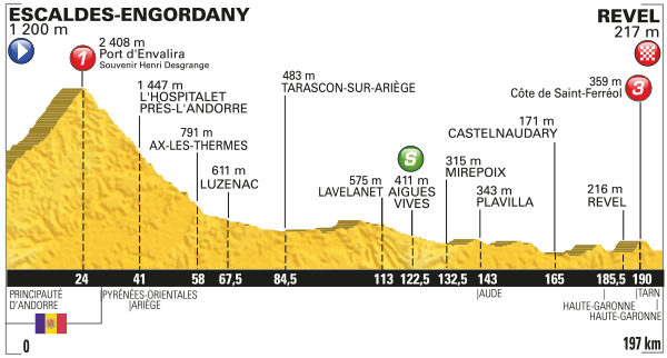2016 Tour De France Mountains Preview Podium Cafe