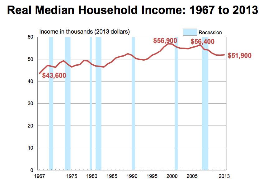 Census Income