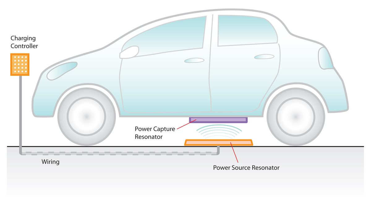 How magnetic resonance charging works.