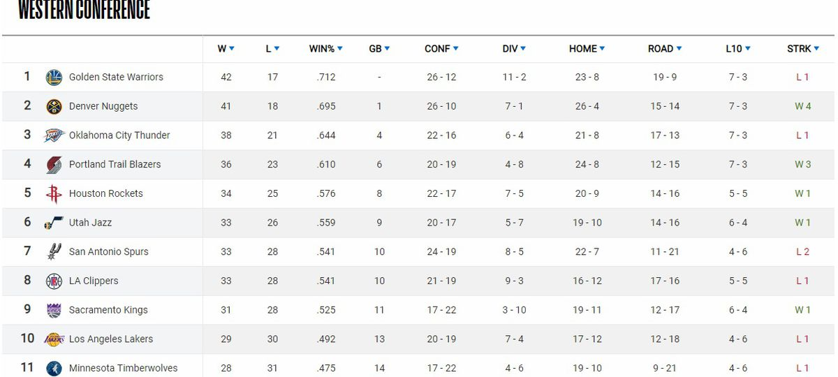 NBA Standings 2019: Clippers, Kings, Lakers Competing For