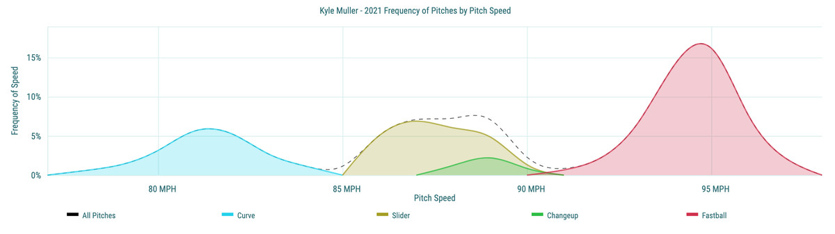 KyleMuller - 2021 Frequency of Pitches by Pitch Speed