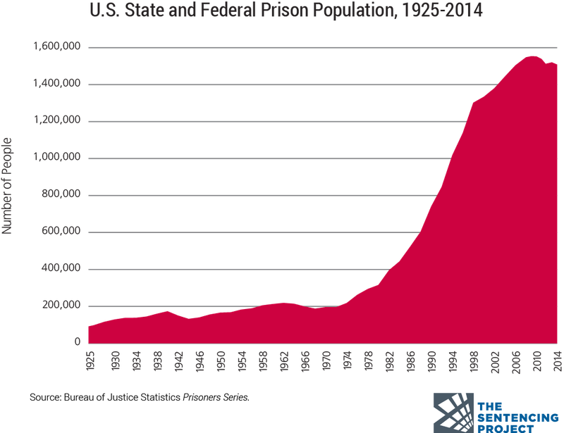A chart of the US prison population.