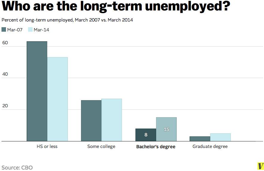 Long-term unemployment education