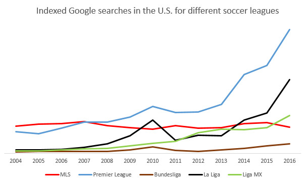 google searches global