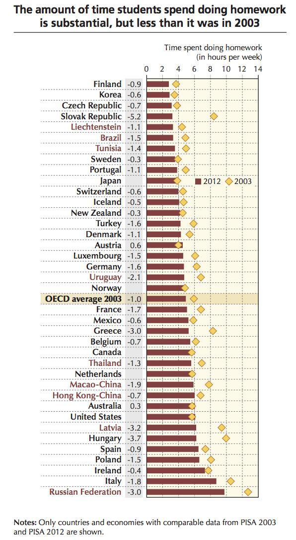 Homework chart: 2003 vs 2012
