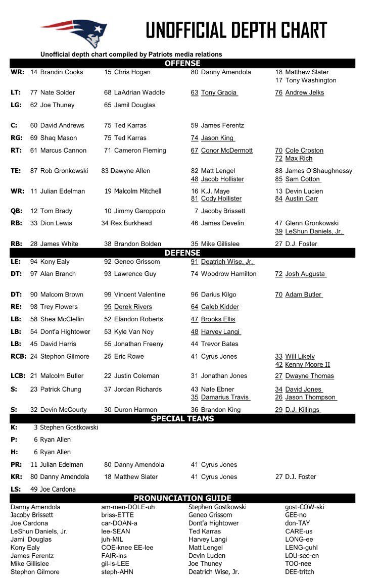 Patriots Release First Depth Chart Of The Season List Mike Gilleslee As Number Five Running Back