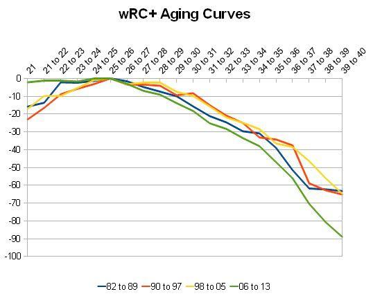 age curve wrc