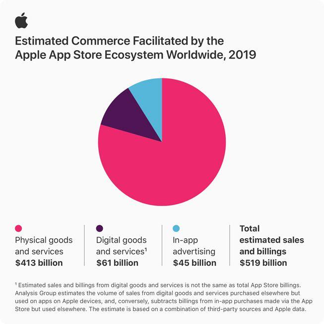 Apple dice que la App Store creó $ 517 mil millones en comercio el año pasado 1