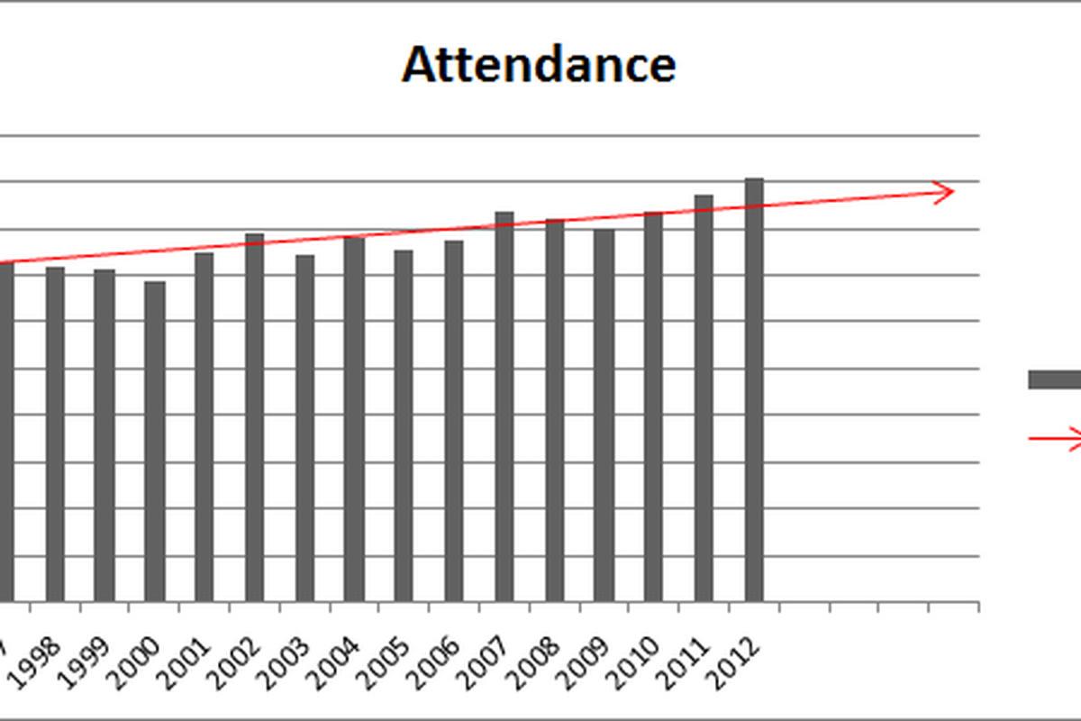 Attendance: Past, Present, Future