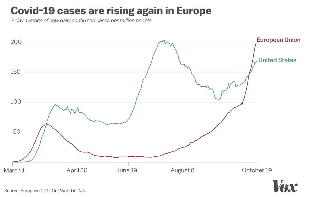 Europe's second Covid-19 wave, explained: UK, France, Belgium, Czech Republic outbreaks