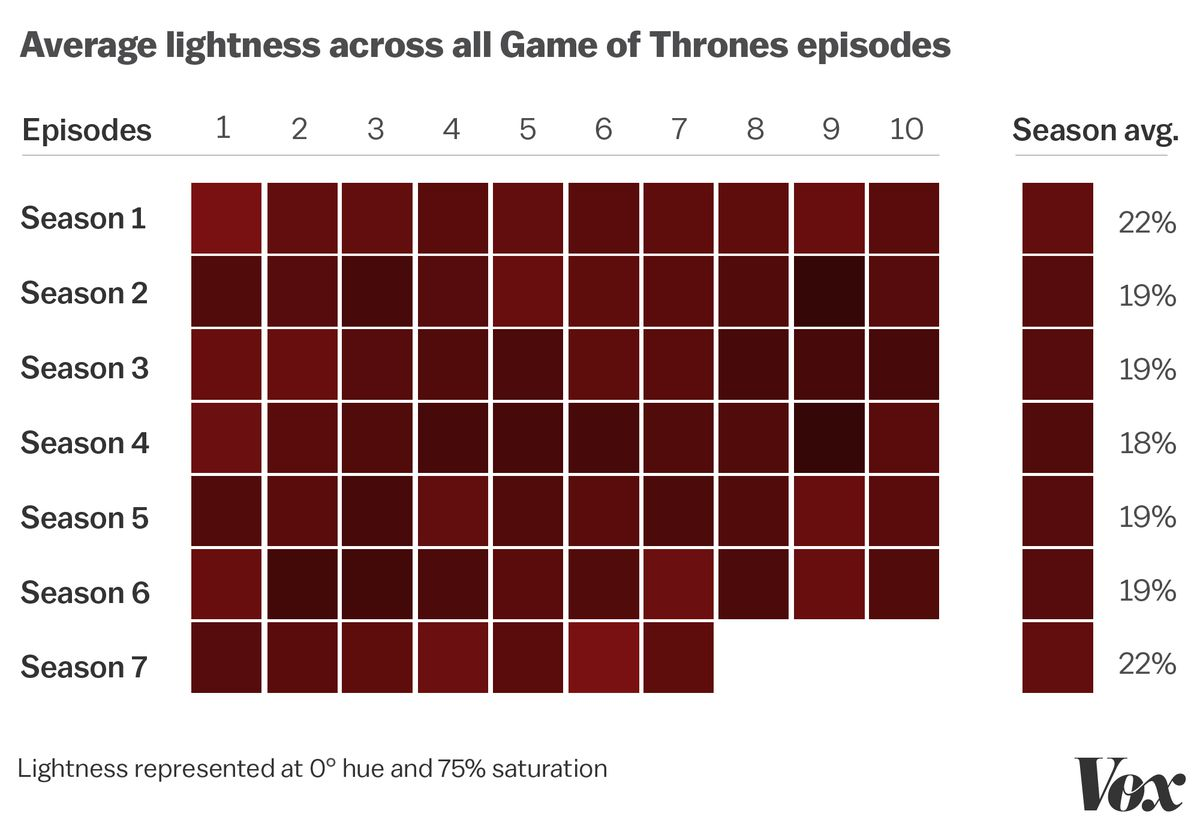 Game Of Thrones Seventh Season Was The Series Coldest So Far As Well One Bleakest It Remains To Be Seen Whether Eight Will Bring More