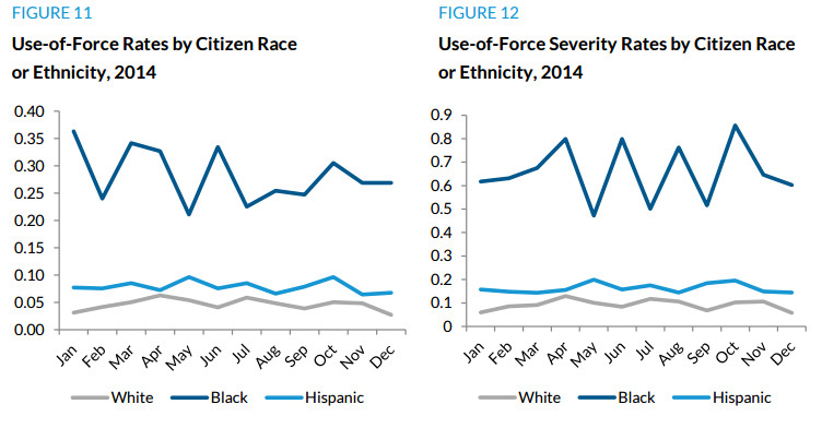 These charts show the Austin Police Department's use of force varies by the victim's race.