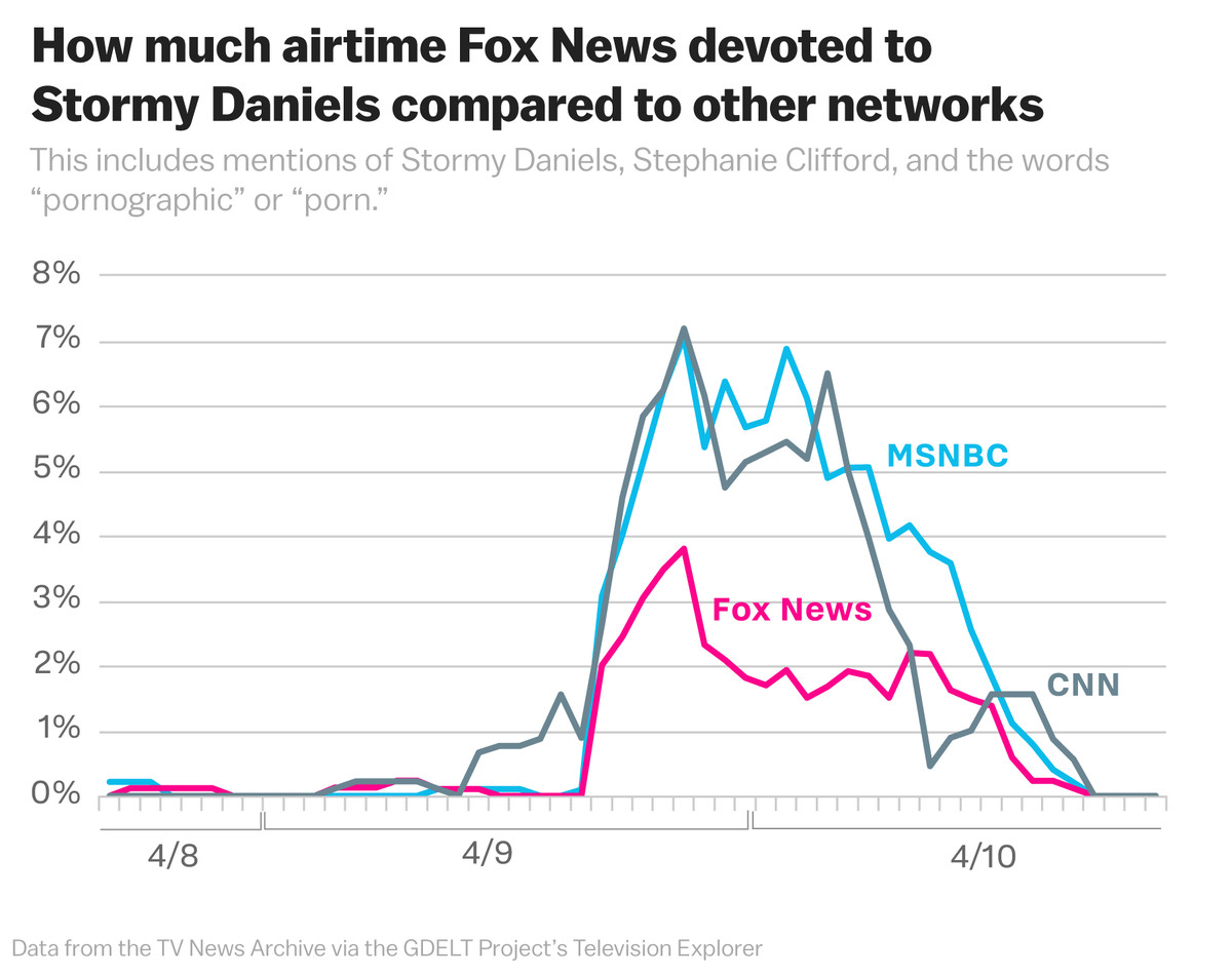 Chart of how much Fox News covered Stormy Daniels in context of the raid of Michael Cohen, Donald Trump's lawyer.