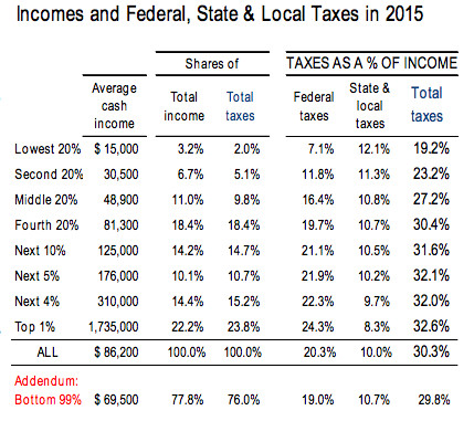 A table breaking down different income groups' tax burdens