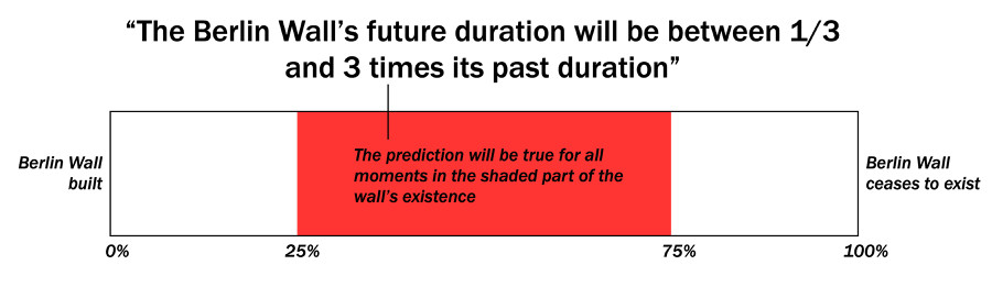 Doomsday argument: the end of humanity, predicted by a math