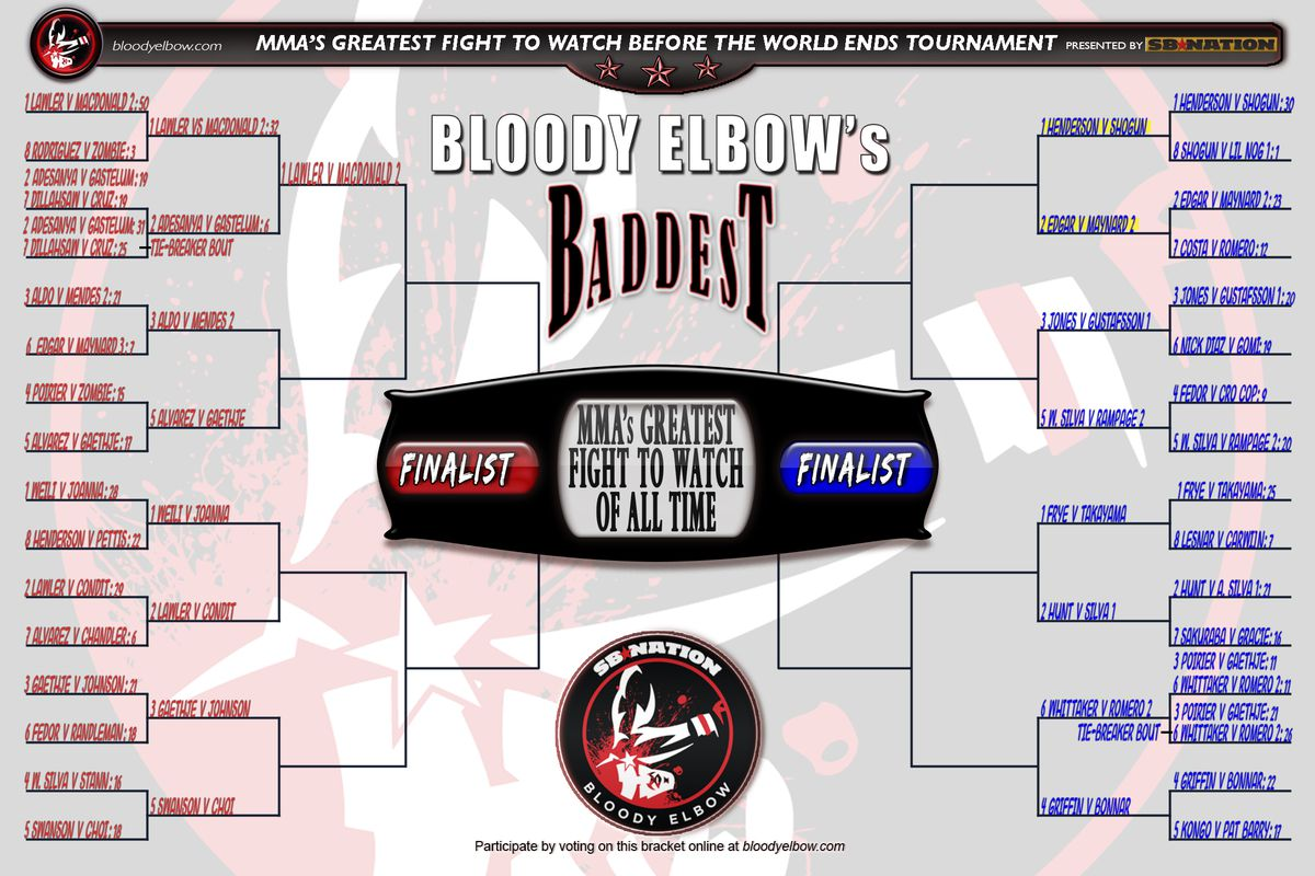 BE's BADDEST Tournament, Greatest Fight of All Time, Fight to Watch Before World Ends, Fight Bracket, Bracket, Tournament, GFOAT, Round 2, Sweet Sixteen, Results, Round 2 Results, Sweet Sixteen Results, Tourney Results