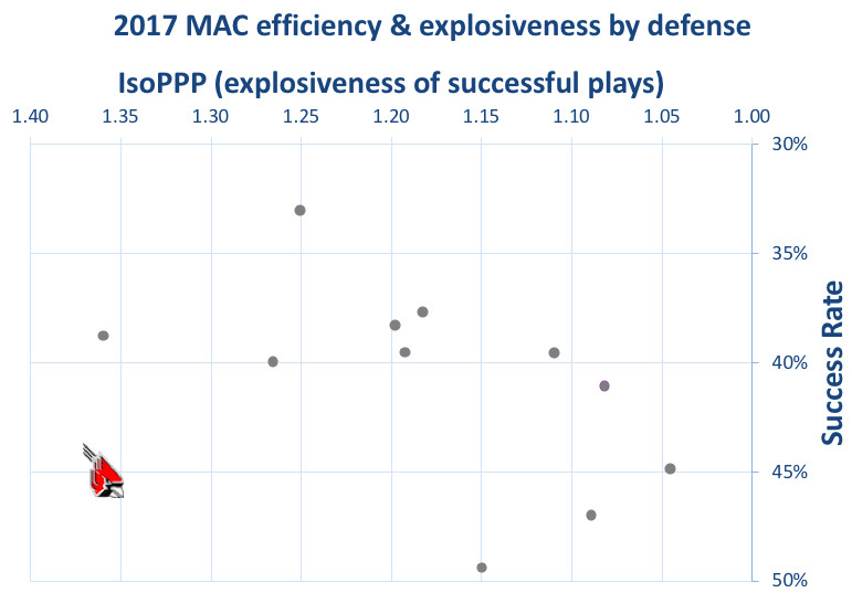 2017 Ball State defensive efficiency & explosiveness