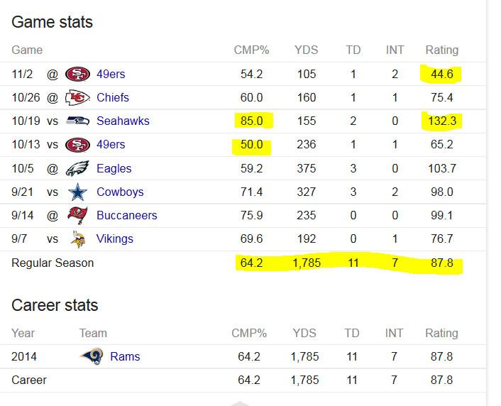 Davis stats