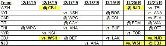 Team schedules for 12-15-2019 to 12-21-2019
