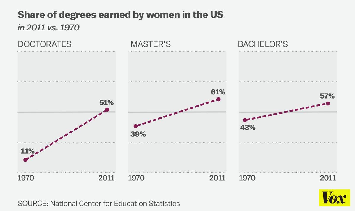Women college degrees chart