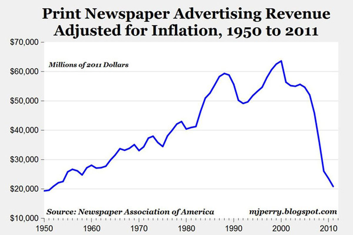 advertising revenue in print media News organisations face intense competition for internet advertising revenue  from search engines and social media companies, and if you are just turning your .