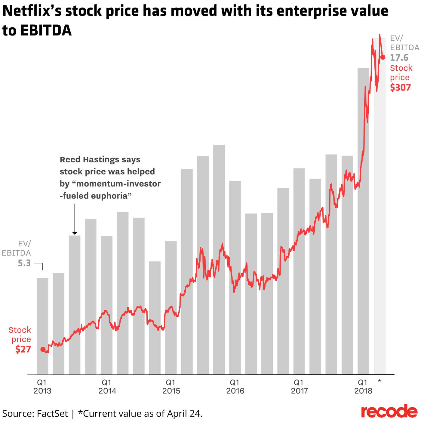stock price of netflix