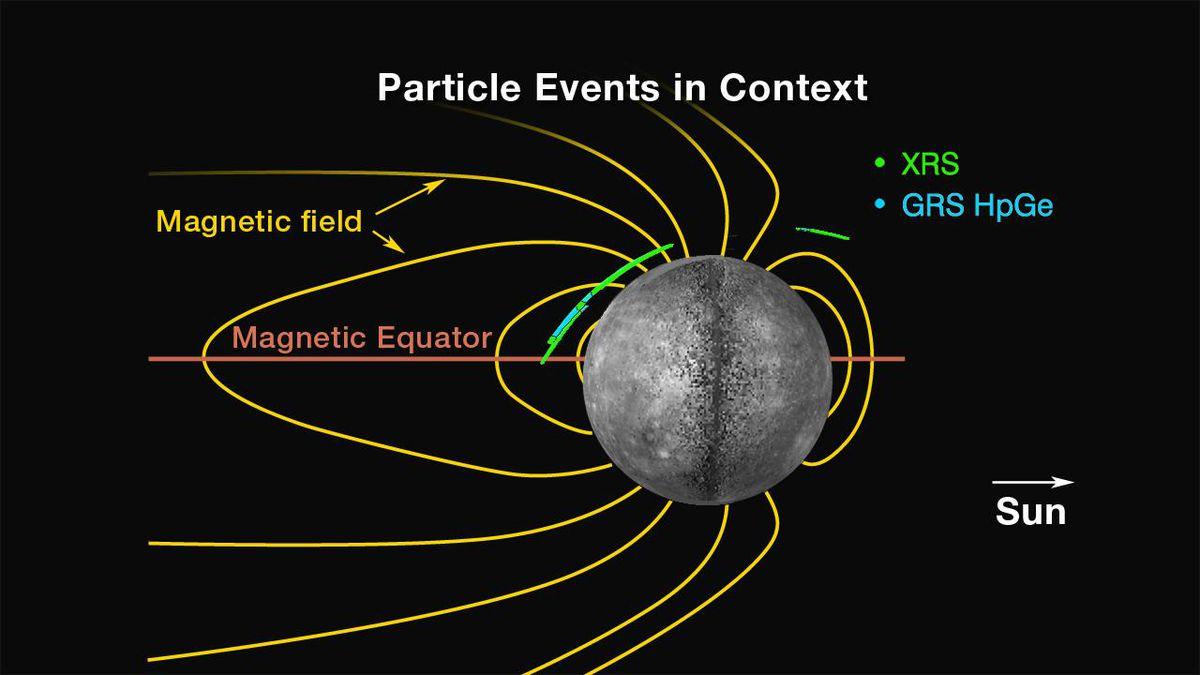mercury magnetic field