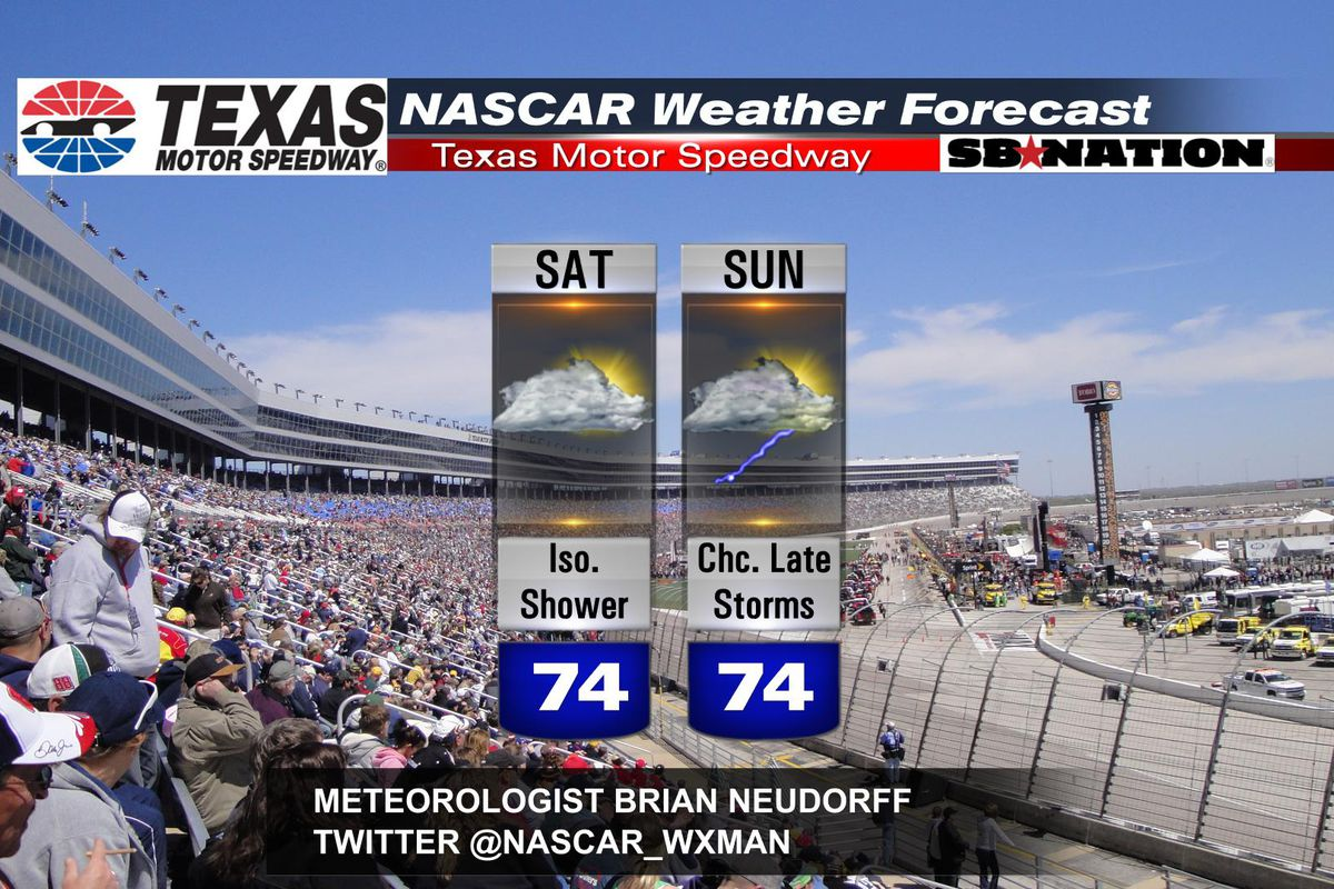 Weekend weather forecast for nascar at texas motor for Texas motor speedway schedule this weekend