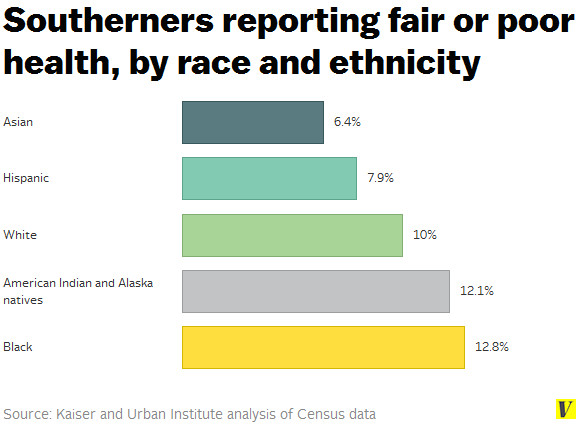 Southerners health by race and ethnicity