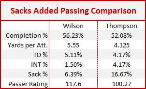 Sacks Added Passing Comparison