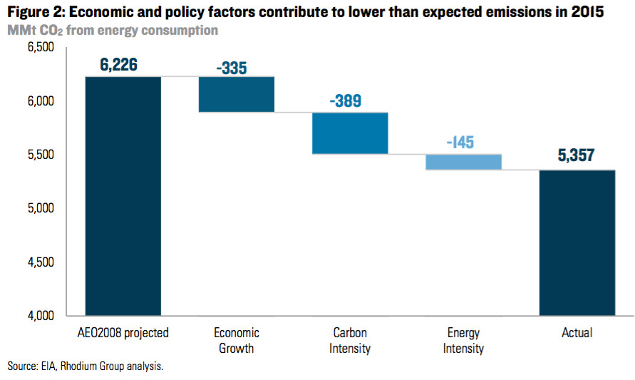 emissions below forecast, why?