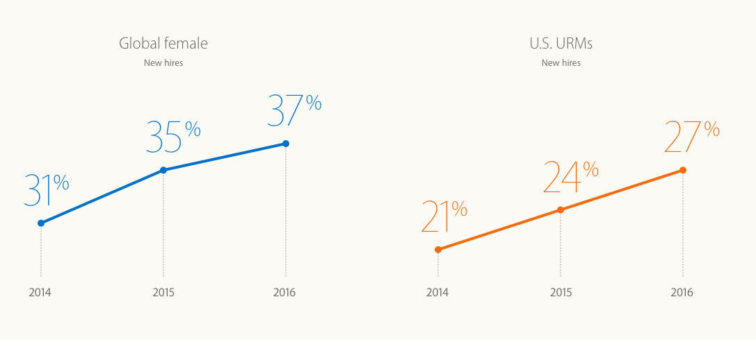 Apple is showing steady growth in making its workforce look less white and male.